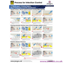 Infection Control Wall Chart